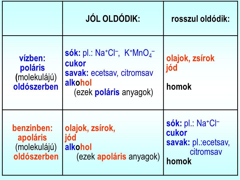 JÓL OLDÓDIK:rosszul oldódik: vízben: poláris ( molekulájú) oldószerben sók: pl.: Na + Cl –, K + MnO 4 – cukor savak: ecetsav, citromsav alkohol (ezek