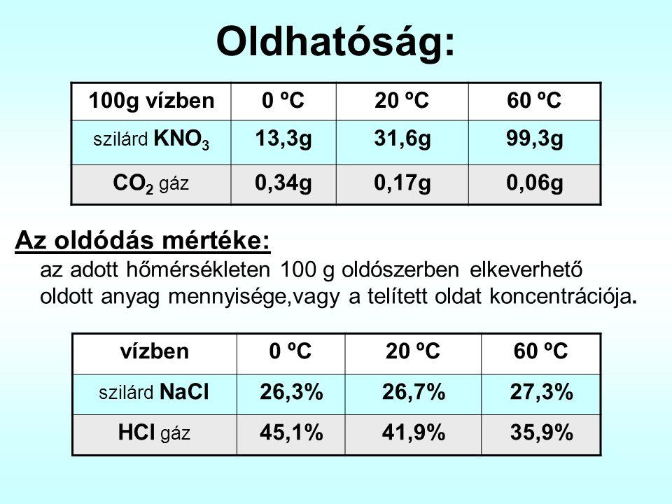 Oldhatóság: Az oldódás mértéke: az adott hőmérsékleten 100 g oldószerben elkeverhető oldott anyag mennyisége,vagy a telített oldat koncentrációja. 100