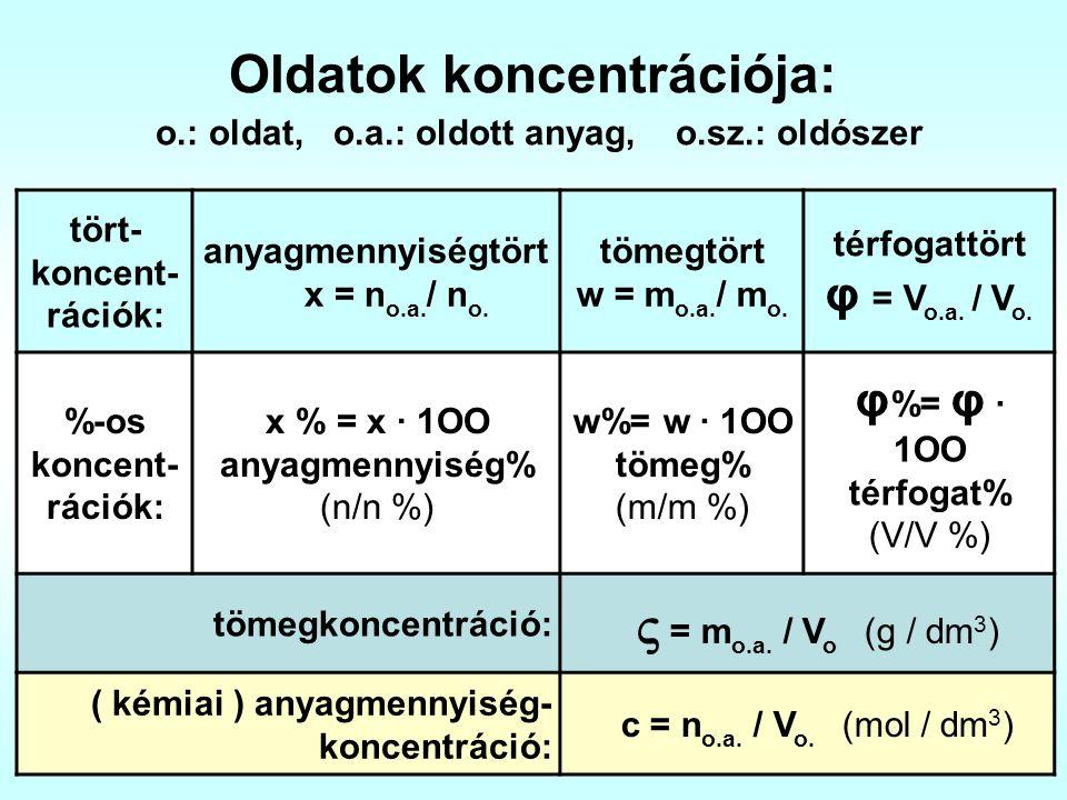 Oldatok koncentrációja: o.: oldat, o.a.: oldott anyag, o.sz.: oldószer tört- koncent- rációk: anyagmennyiségtört x = n o.a. / n o. tömegtört w = m o.a