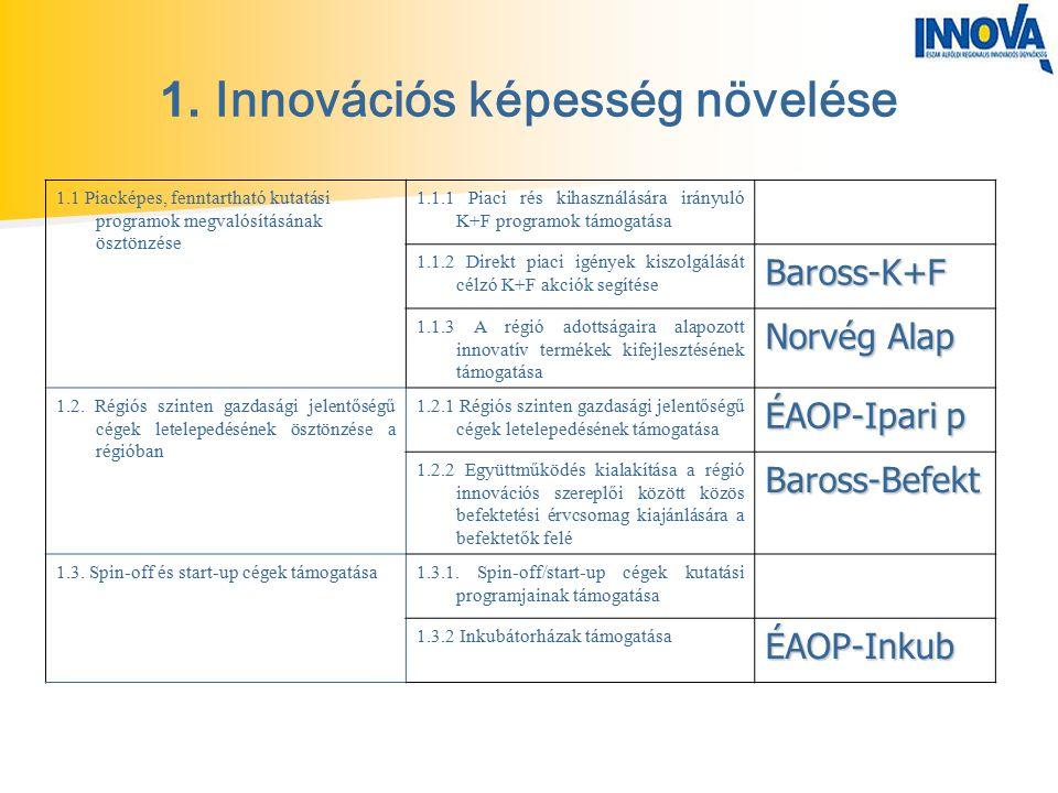 1. Innovációs képesség növelése 1.1 Piacképes, fenntartható kutatási programok megvalósításának ösztönzése 1.1.1 Piaci rés kihasználására irányuló K+F