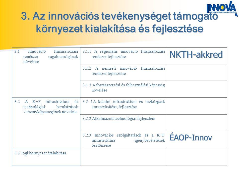 3. Az innovációs tevékenységet támogató környezet kialakítása és fejlesztése 3.1 Innováció finanszírozási rendszer rugalmasságának növelése 3.1.1 A re