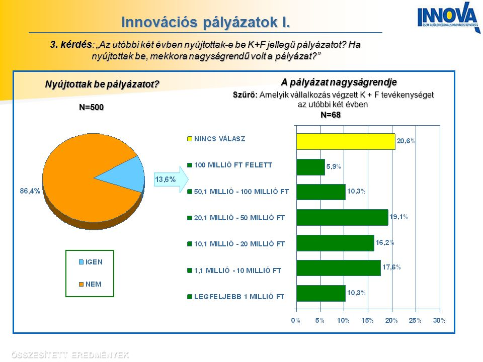 """Innovációs pályázatok I. 3. kérdés: """"Az utóbbi két évben nyújtottak-e be K+F jellegű pályázatot."""