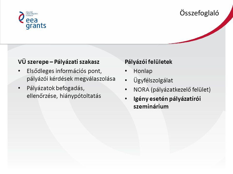 VÜ szerepe Feladatok: pályázók és projektgazdák kérdéseire válaszadás, pályázatokat hozzá kell benyújtani, projekt előrehaladási jelentések befogadása, formai ellenőrzése, kifizetési kérelmek befogadása, támogatás utalásának előkészítése, szabálytalansági eljárások lefolytatása,helyszíni ellenőrzés, monitoring látogatás Ügyfélszolgálat