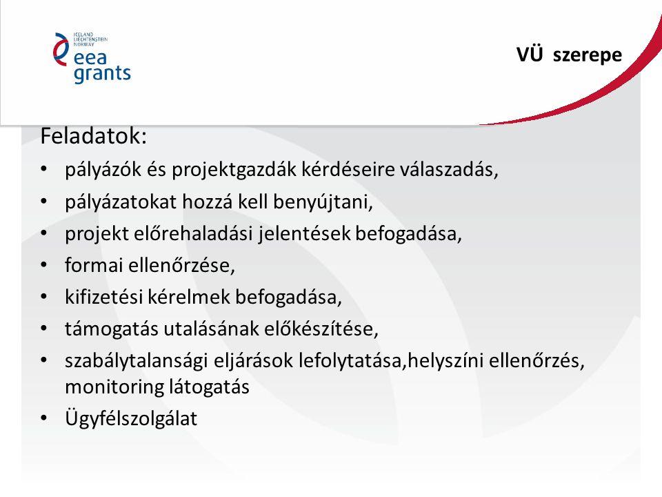 VÜ szerepe Feladatok: pályázók és projektgazdák kérdéseire válaszadás, pályázatokat hozzá kell benyújtani, projekt előrehaladási jelentések befogadása