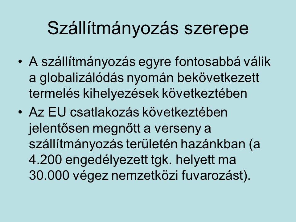 Szállítmányozás szerepe A szállítmányozás egyre fontosabbá válik a globalizálódás nyomán bekövetkezett termelés kihelyezések következtében Az EU csatlakozás következtében jelentősen megnőtt a verseny a szállítmányozás területén hazánkban (a 4.200 engedélyezett tgk.