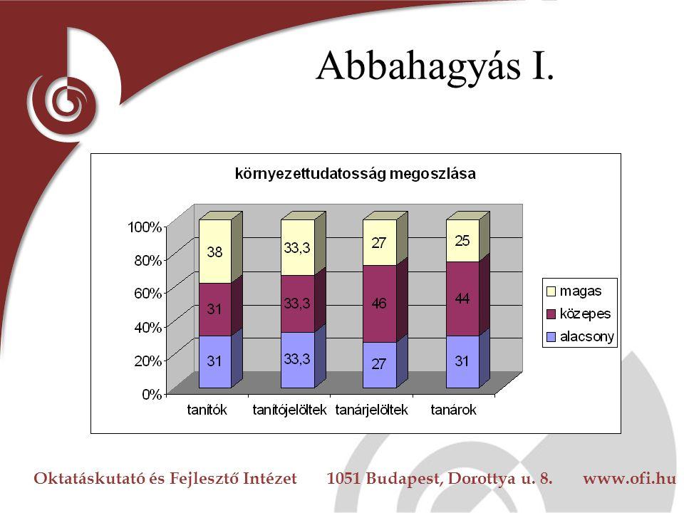 Oktatáskutató és Fejlesztő Intézet 1051 Budapest, Dorottya u. 8. www.ofi.hu Abbahagyás I.