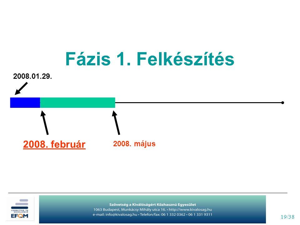 19/38 2008.01.29. 2008. május 2008. február Fázis 1. Felkészítés