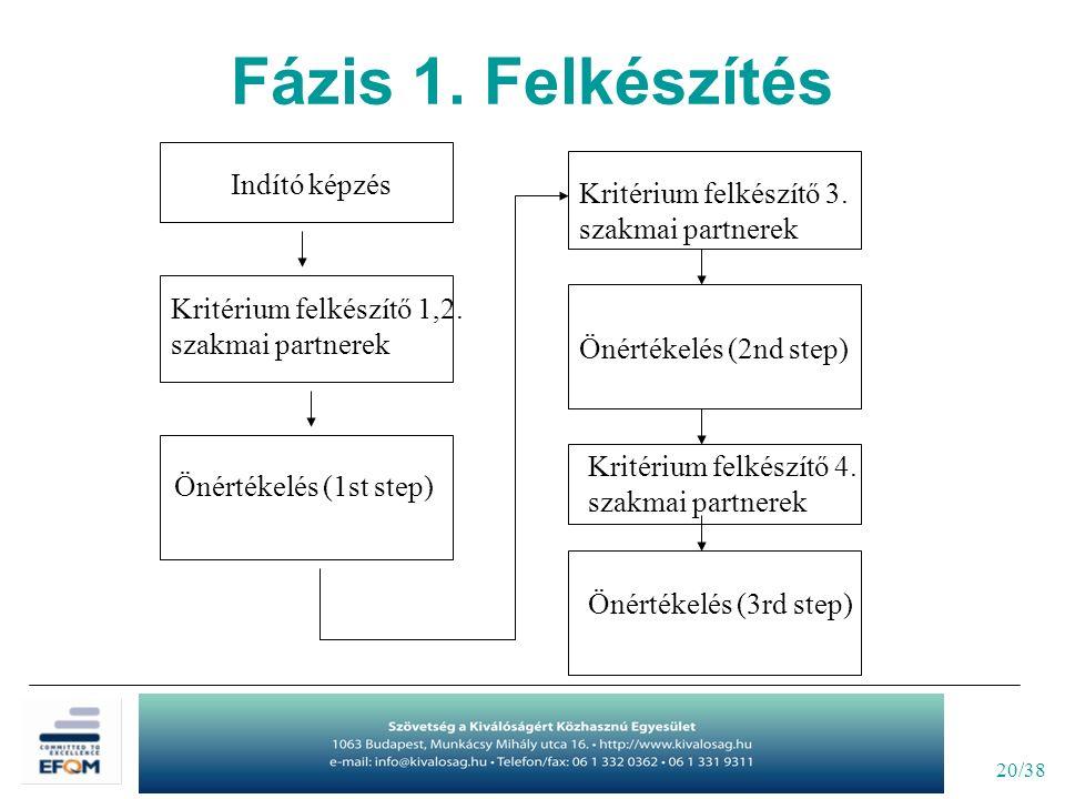 20/38 Indító képzés Kritérium felkészítő 1,2. szakmai partnerek Önértékelés (1st step) Kritérium felkészítő 3. szakmai partnerek Önértékelés (2nd step