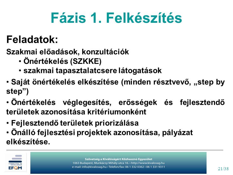 21/38 Feladatok: Szakmai előadások, konzultációk Önértékelés (SZKKE) szakmai tapasztalatcsere látogatások Saját önértékelés elkészítése (minden résztv