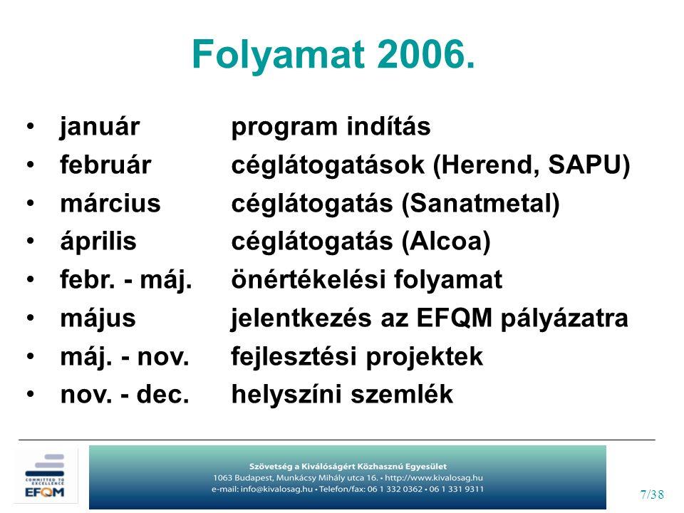 7/38 januárprogram indítás februárcéglátogatások (Herend, SAPU) márciuscéglátogatás (Sanatmetal) ápriliscéglátogatás (Alcoa) febr. - máj.önértékelési