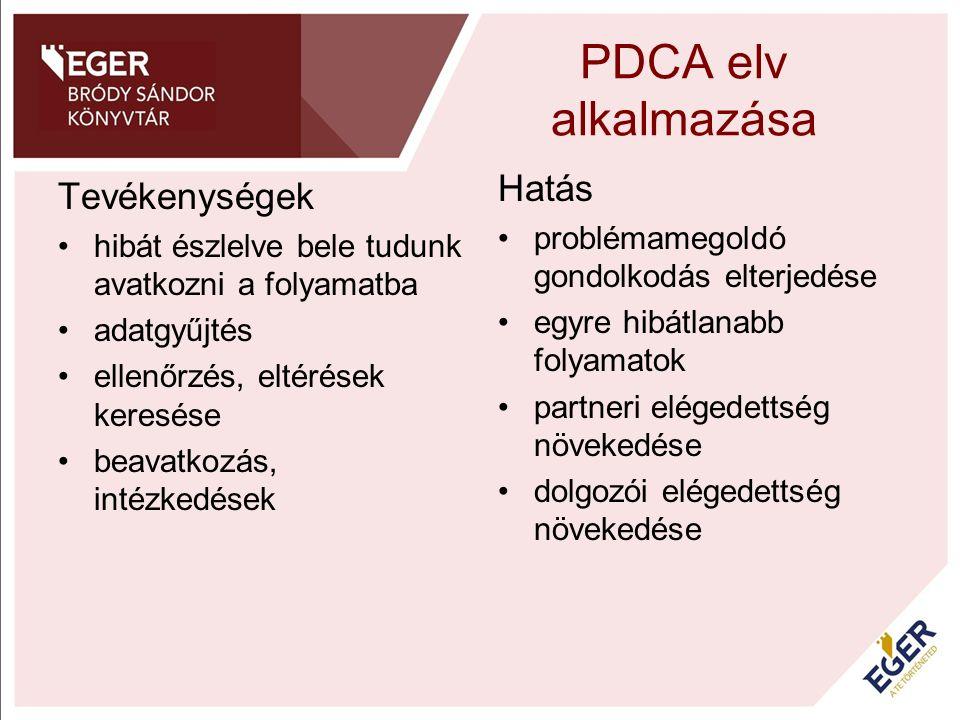 PDCA elv alkalmazása Tevékenységek hibát észlelve bele tudunk avatkozni a folyamatba adatgyűjtés ellenőrzés, eltérések keresése beavatkozás, intézkedé