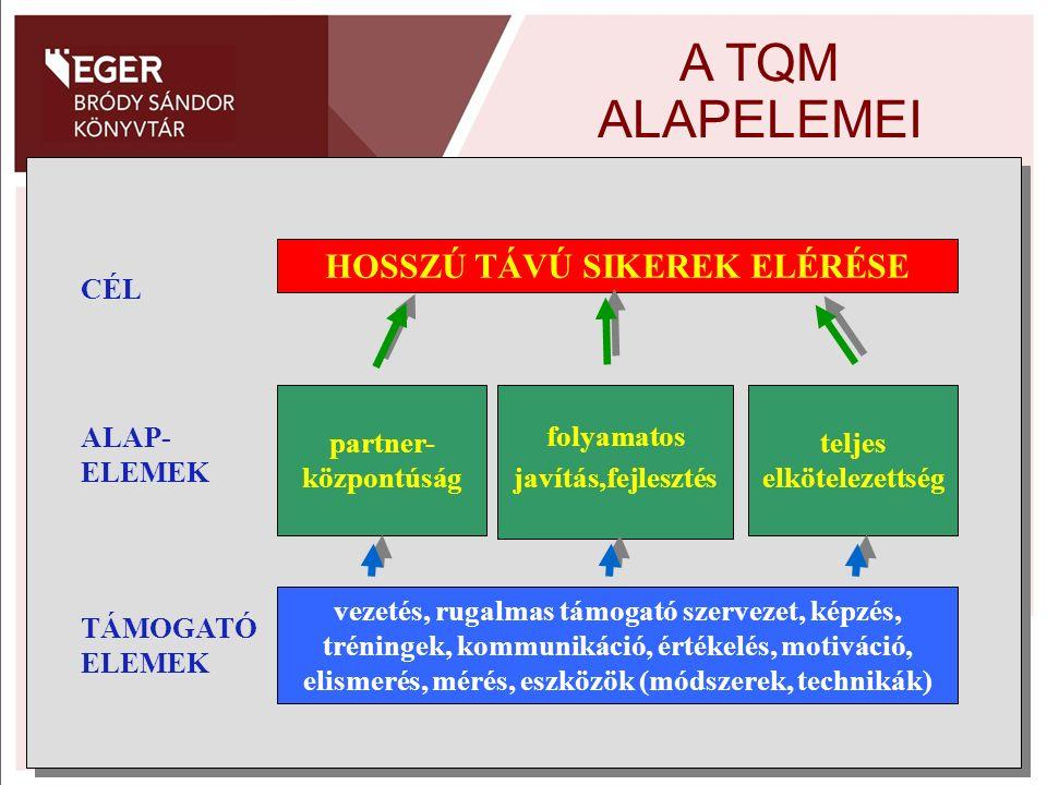 A TQM ALAPELEMEI HOSSZÚ TÁVÚ SIKEREK ELÉRÉSE CÉL ALAP- ELEMEK partner- központúság folyamatos javítás,fejlesztés teljes elkötelezettség vezetés, rugal