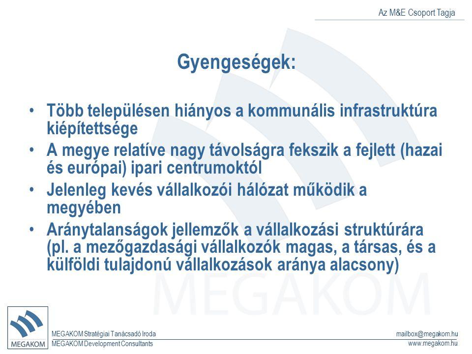Az M&E Csoport Tagja MEGAKOM Stratégiai Tanácsadó Iroda www.megakom.hu MEGAKOM Development Consultants mailbox@megakom.hu Gyengeségek: Több településen hiányos a kommunális infrastruktúra kiépítettsége A megye relatíve nagy távolságra fekszik a fejlett (hazai és európai) ipari centrumoktól Jelenleg kevés vállalkozói hálózat működik a megyében Aránytalanságok jellemzők a vállalkozási struktúrára (pl.