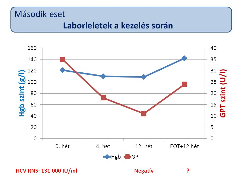 HCV RNS: 131 000 IU/ml Negatív Második eset Laborleletek a kezelés során