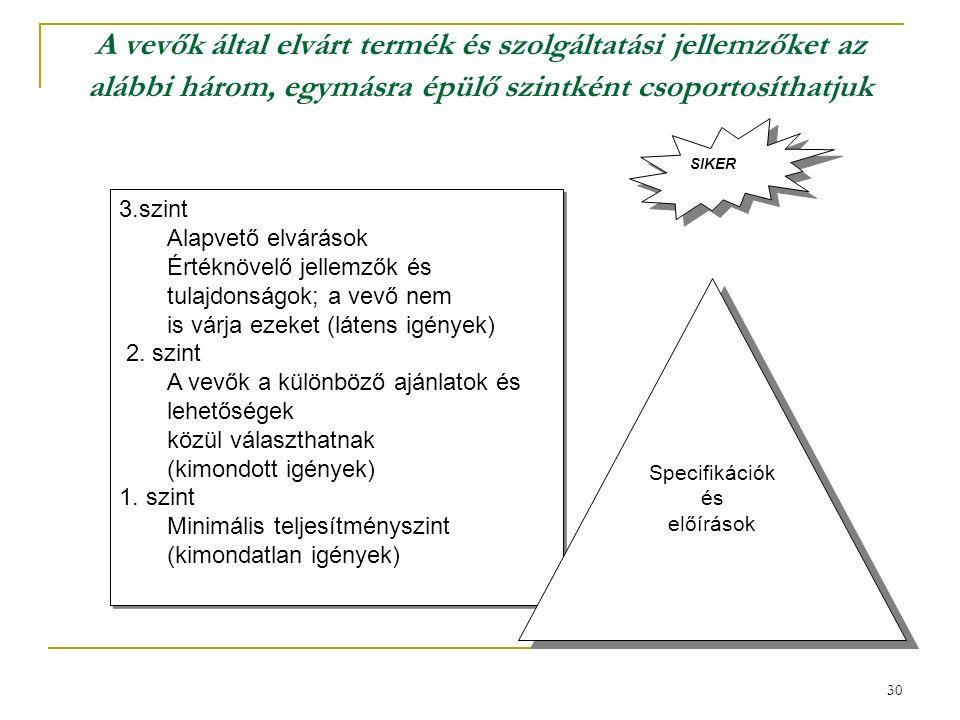 30 A vevők által elvárt termék és szolgáltatási jellemzőket az alábbi három, egymásra épülő szintként csoportosíthatjuk 3.szint Alapvető elvárások Értéknövelő jellemzők és tulajdonságok; a vevő nem is várja ezeket (látens igények) 2.