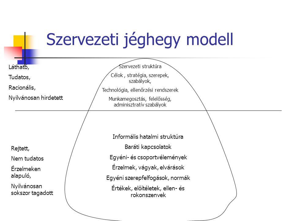 Szervezeti jéghegy modell Látható, Tudatos, Racionális, Nyilvánosan hirdetett Szervezeti struktúra Célok, stratégia, szerepek, szabályok, Technológia, ellenőrzési rendszerek Munkamegosztás, felelősség, adminisztratív szabályok Informális hatalmi struktúra Baráti kapcsolatok Egyéni- és csoportvélemények Érzelmek, vágyak, elvárások Egyéni szerepfelfogások, normák Értékek, előítéletek, ellen- és rokonszenvek Rejtett, Nem tudatos Érzelmeken alapuló, Nyilvánosan sokszor tagadott
