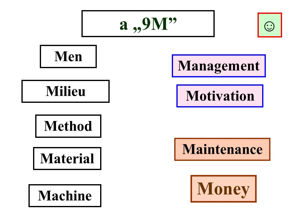 "a ""9M Men Management Method Material Machine Milieu Motivation Maintenance Money ☺"