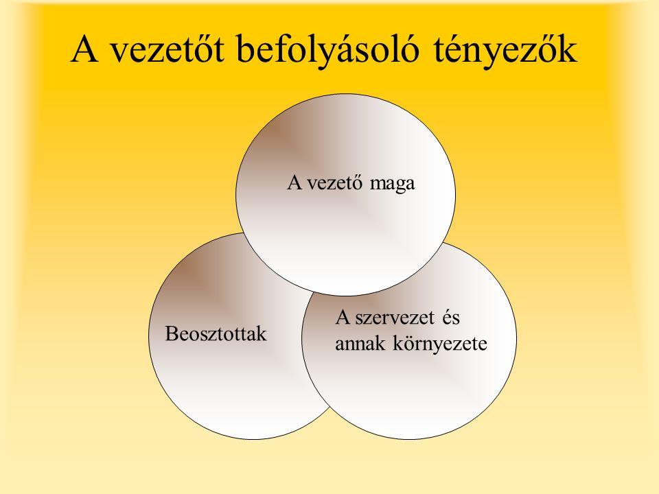 A vezetőt befolyásoló tényezők A vezető maga Beosztottak A szervezet és annak környezete