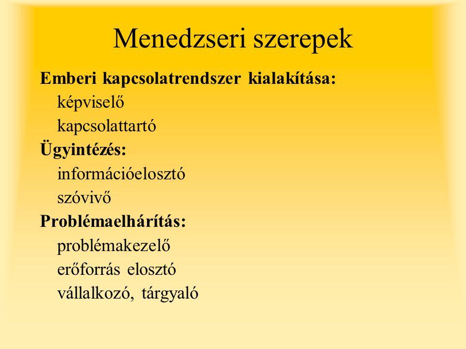 Menedzseri szerepek Emberi kapcsolatrendszer kialakítása: képviselő kapcsolattartó Ügyintézés: információelosztó szóvivő Problémaelhárítás: problémakezelő erőforrás elosztó vállalkozó, tárgyaló