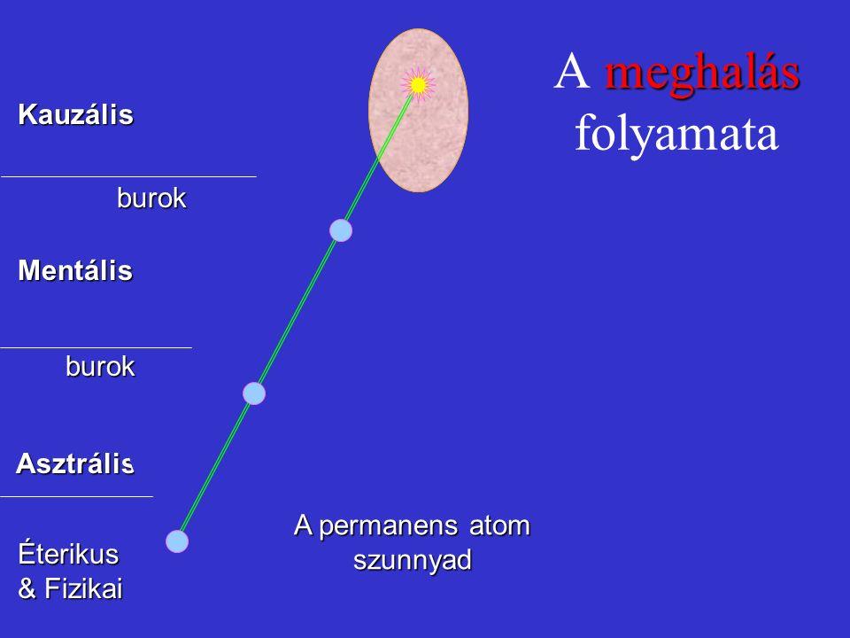 meghalás A meghalás folyamata Éterikus & Fizikai Asztrális Mentális Kauzális A permanens atom szunnyad burok burok