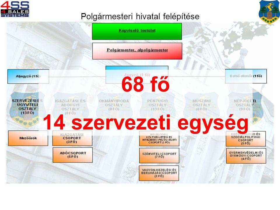 Polgármesteri hivatal felépítése 68 fő 14 szervezeti egység
