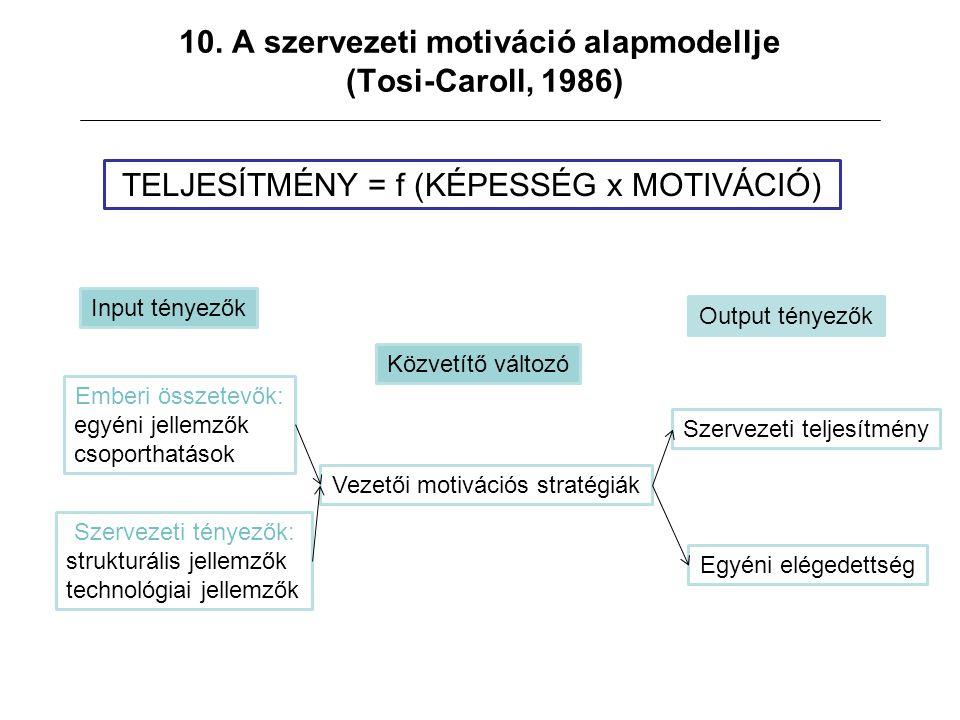 10. A szervezeti motiváció alapmodellje (Tosi-Caroll, 1986) TELJESÍTMÉNY = f (KÉPESSÉG x MOTIVÁCIÓ) Input tényezők Közvetítő változó Output tényezők E