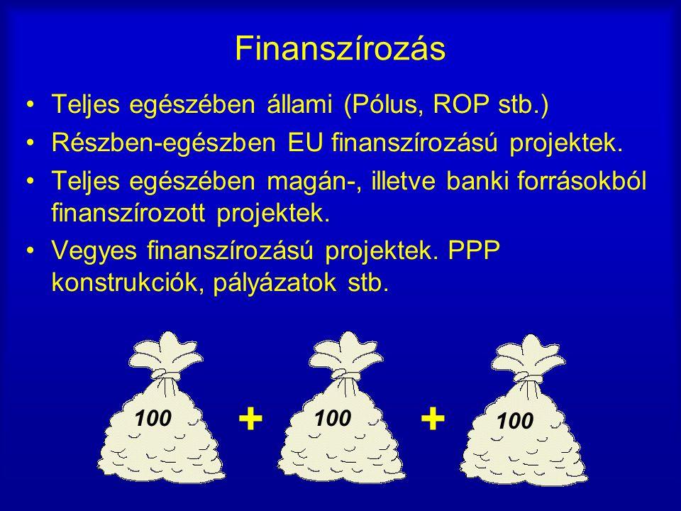Finanszírozás Teljes egészében állami (Pólus, ROP stb.) Részben-egészben EU finanszírozású projektek.