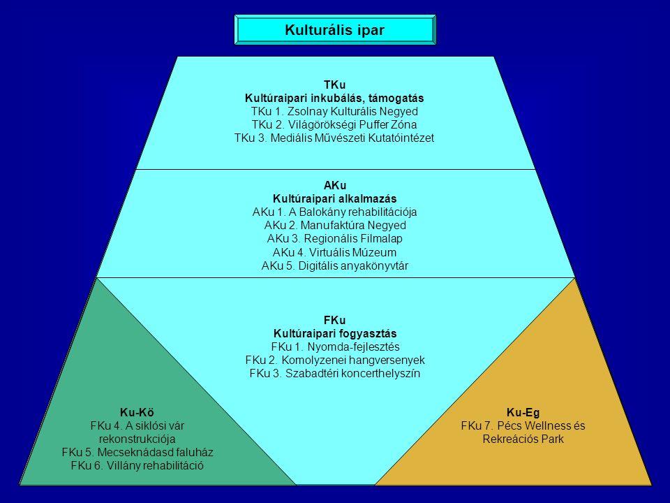 Kulturális ipar AKu Kultúraipari alkalmazás AKu 1.