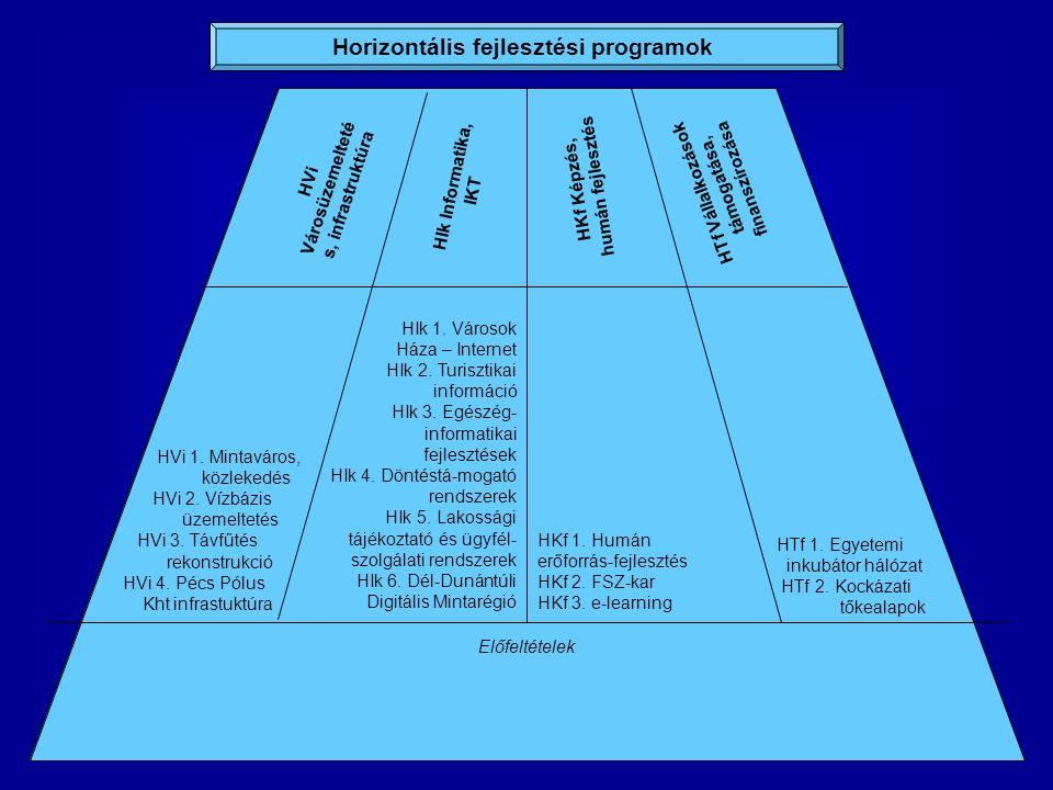 Horizontális fejlesztési programok HTf Vállalkozások támogatása, finanszírozása HKf Képzés, humán fejlesztés HVi Városüzemelteté s, infrastruktúra HIk Informatika, IKT Előfeltételek HVi 1.