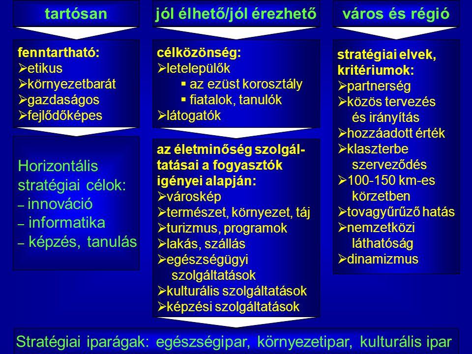 PÉCS az életminőség pólusa Készült: a Pécsi Tudományegyetem Közgazdaságtudományi Karán