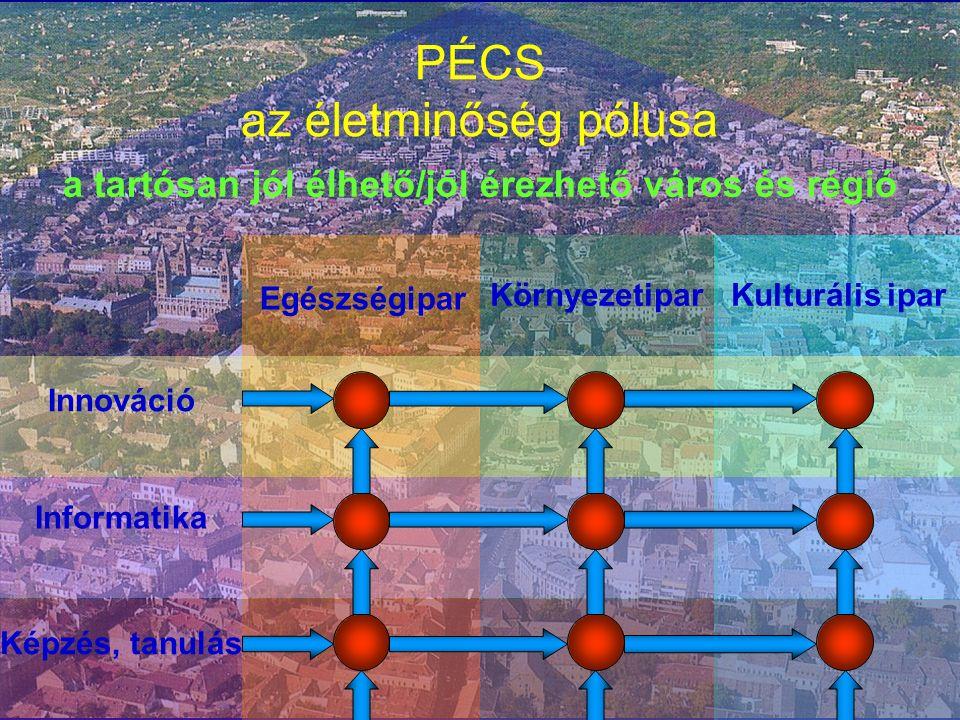PÉCS az életminőség pólusa a tartósan jól élhető/jól érezhető város és régió Egészségipar KörnyezetiparKulturális ipar Innováció Informatika Képzés, tanulás