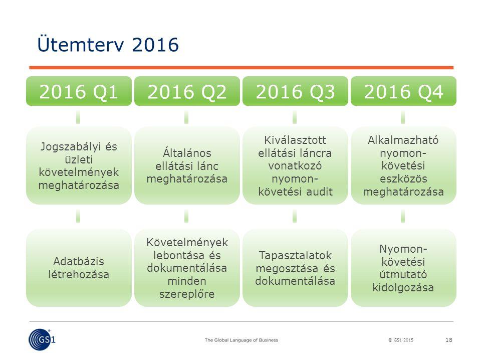 © GS1 2015 18 Ütemterv 2016 2016 Q1 2016 Q2 2016 Q32016 Q4 Jogszabályi és üzleti követelmények meghatározása Általános ellátási lánc meghatározása Kiválasztott ellátási láncra vonatkozó nyomon- követési audit Alkalmazható nyomon- követési eszközös meghatározása Adatbázis létrehozása Követelmények lebontása és dokumentálása minden szereplőre Tapasztalatok megosztása és dokumentálása Nyomon- követési útmutató kidolgozása
