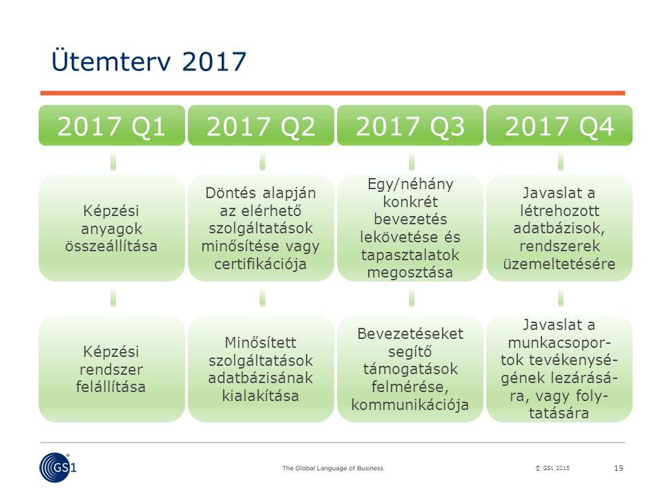 © GS1 2015 19 Ütemterv 2017 2017 Q1 2017 Q2 2017 Q32017 Q4 Képzési anyagok összeállítása Döntés alapján az elérhető szolgáltatások minősítése vagy certifikációja Egy/néhány konkrét bevezetés lekövetése és tapasztalatok megosztása Javaslat a létrehozott adatbázisok, rendszerek üzemeltetésére Képzési rendszer felállítása Minősített szolgáltatások adatbázisának kialakítása Bevezetéseket segítő támogatások felmérése, kommunikációja Javaslat a munkacsopor- tok tevékenysé- gének lezárásá- ra, vagy foly- tatására