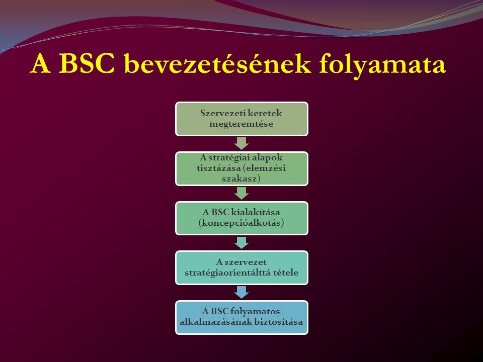 A BSC bevezetésének folyamata Szervezeti keretek megteremtése A stratégiai alapok tisztázása (elemzési szakasz) A BSC kialakítása (koncepcióalkotás) A szervezet stratégiaorientálttá tétele A BSC folyamatos alkalmazásának biztosítása
