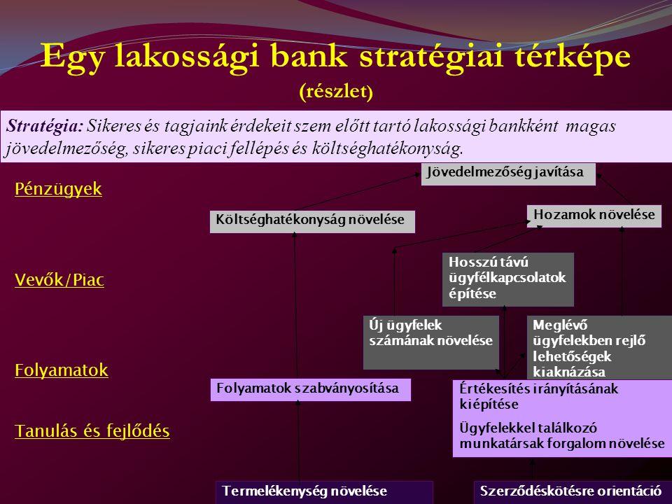 Egy lakossági bank stratégiai térképe (részlet ) Pénzügyek Vevők/Piac Folyamatok Tanulás és fejlődés Jövedelmezőség javítása Költséghatékonyság növelése Hozamok növelése Hosszú távú ügyfélkapcsolatok építése Új ügyfelek számának növelése Meglévő ügyfelekben rejlő lehetőségek kiaknázása Folyamatok szabványosítása Értékesítés irányításának kiépítése Ügyfelekkel találkozó munkatársak forgalom növelése Termelékenység növeléseSzerződéskötésre orientáció Stratégia: Sikeres és tagjaink érdekeit szem előtt tartó lakossági bankként magas jövedelmezőség, sikeres piaci fellépés és költséghatékonyság.