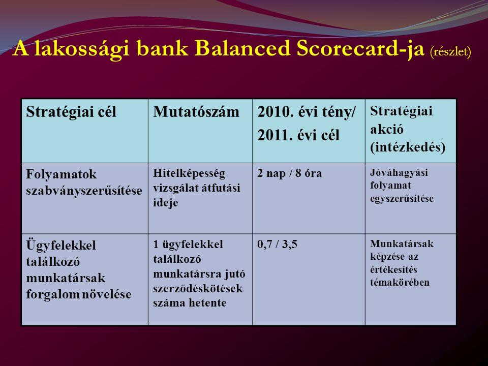 A lakossági bank Balanced Scorecard-ja (részlet) Stratégiai célMutatószám2010.