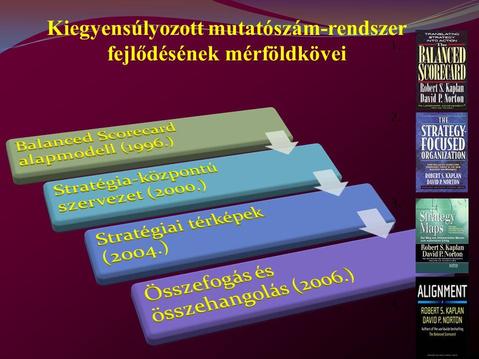 Kiegyensúlyozott mutatószám-rendszer fejlődésének mérföldkövei 1. 2. 3. 4.