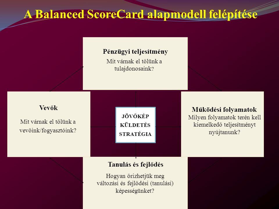 A Balanced ScoreCard alapmodell felépítése JÖVŐKÉP KÜLDETÉS STRATÉGIA Mit várnak el tőlünk a tulajdonosaink .