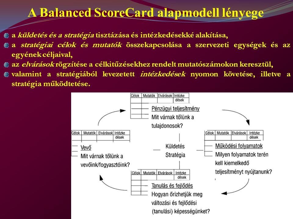 A Balanced ScoreCard alapmodell lényege a küldetés és a stratégia tisztázása és intézkedésekké alakítása, a stratégiai célok és mutatók összekapcsolása a szervezeti egységek és az egyének céljaival, az elvárások rögzítése a célkitűzésekhez rendelt mutatószámokon keresztül, valamint a stratégiából levezetett intézkedések nyomon követése, illetve a stratégia működtetése.