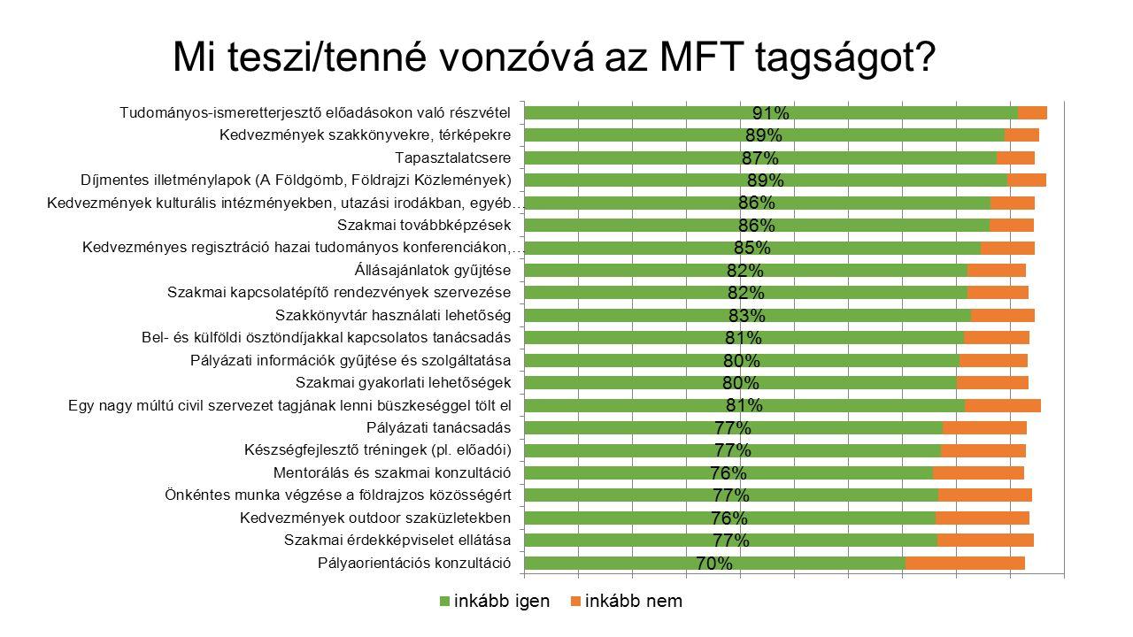 Mi teszi/tenné vonzóvá az MFT tagságot? (25 év alattiak)