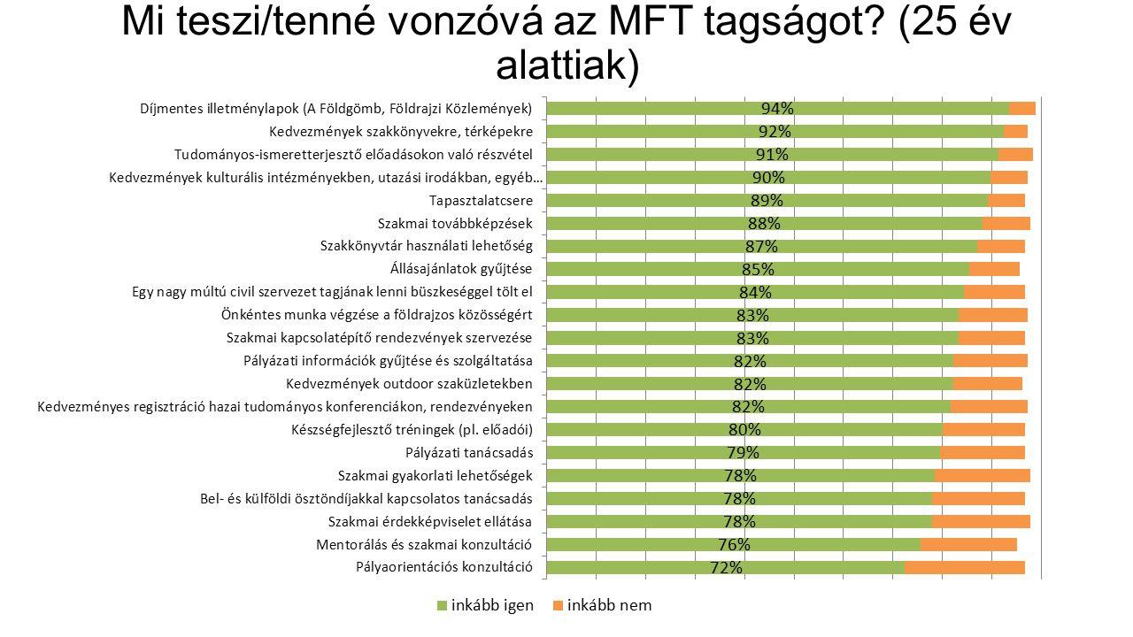 Mi teszi/tenné vonzóvá az MFT tagságot (25 év alattiak)