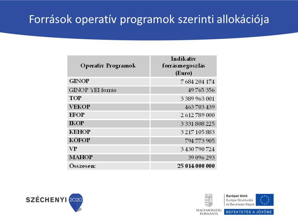 Források operatív programok szerinti allokációja