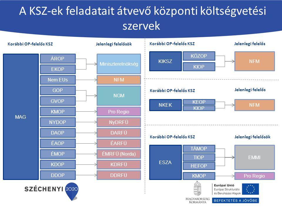 Kontrollhatóságok az új rendszerben 1.Irányító hatóság (IH) 2.Igazoló hatóság (IgH) 3.Audit hatóság (EH) EMVA esetében: 1.Irányító Hatóság (IH) 2.Akkreditált Kifizető Ügynökség (MVH) 3.Tanúsító Szervezet (EUTAF)