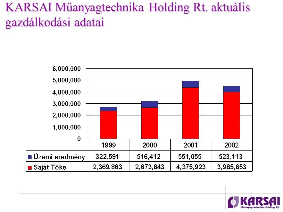 KARSAI Műanyagtechnika Holding Rt. aktuális gazdálkodási adatai