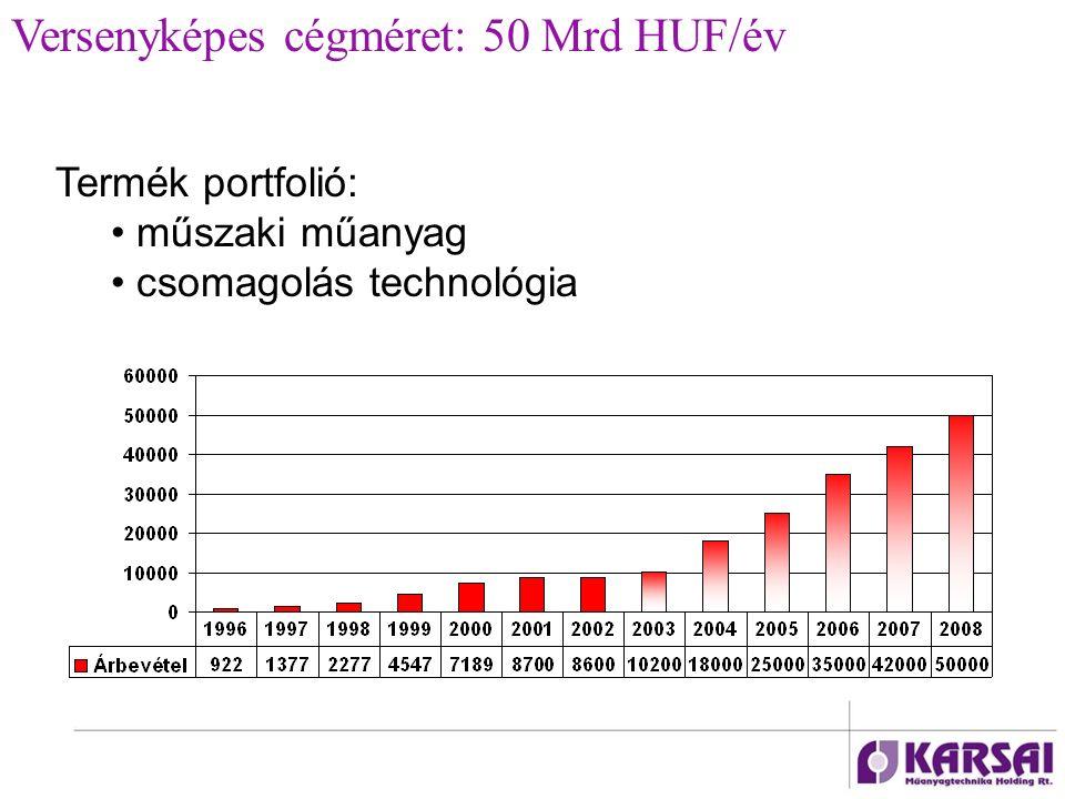 Termék portfolió: műszaki műanyag csomagolás technológia Versenyképes cégméret: 50 Mrd HUF/év