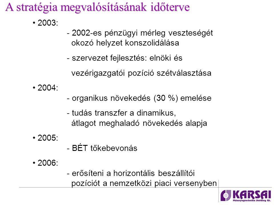A stratégia megvalósításának időterve 2003: - 2002-es pénzügyi mérleg veszteségét okozó helyzet konszolidálása - szervezet fejlesztés: elnöki és vezérigazgatói pozíció szétválasztása 2004: - organikus növekedés (30 %) emelése - tudás transzfer a dinamikus, átlagot meghaladó növekedés alapja 2005: - BÉT tőkebevonás 2006: - erősíteni a horizontális beszállítói pozíciót a nemzetközi piaci versenyben