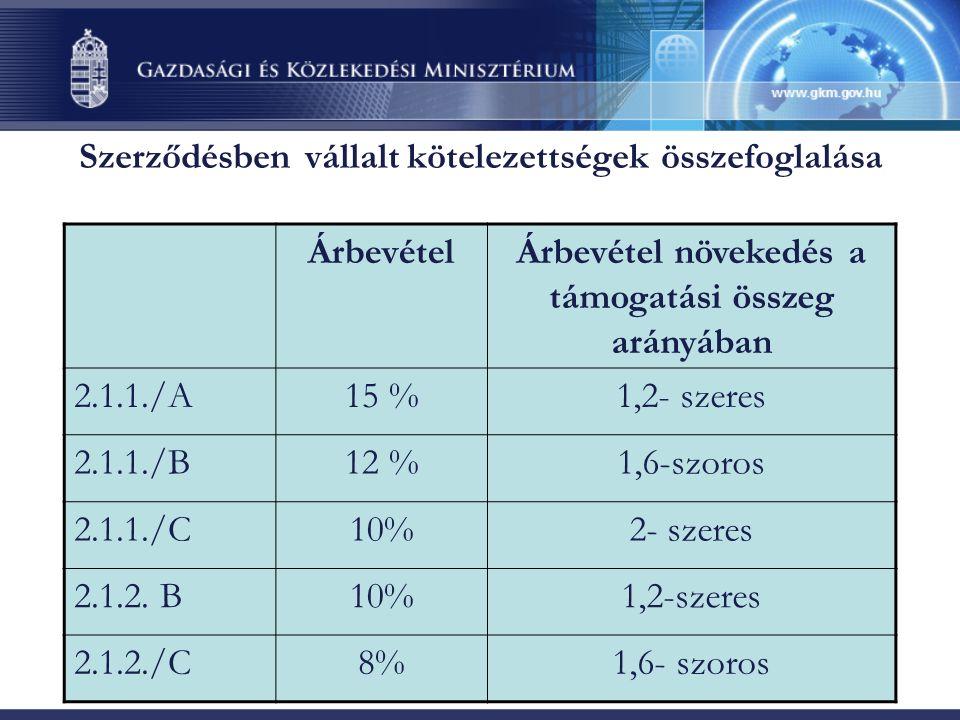 Szerződésben vállalt kötelezettségek összefoglalása ÁrbevételÁrbevétel növekedés a támogatási összeg arányában 2.1.1./A15 %1,2- szeres 2.1.1./B12 %1,6-szoros 2.1.1./C10%2- szeres 2.1.2.