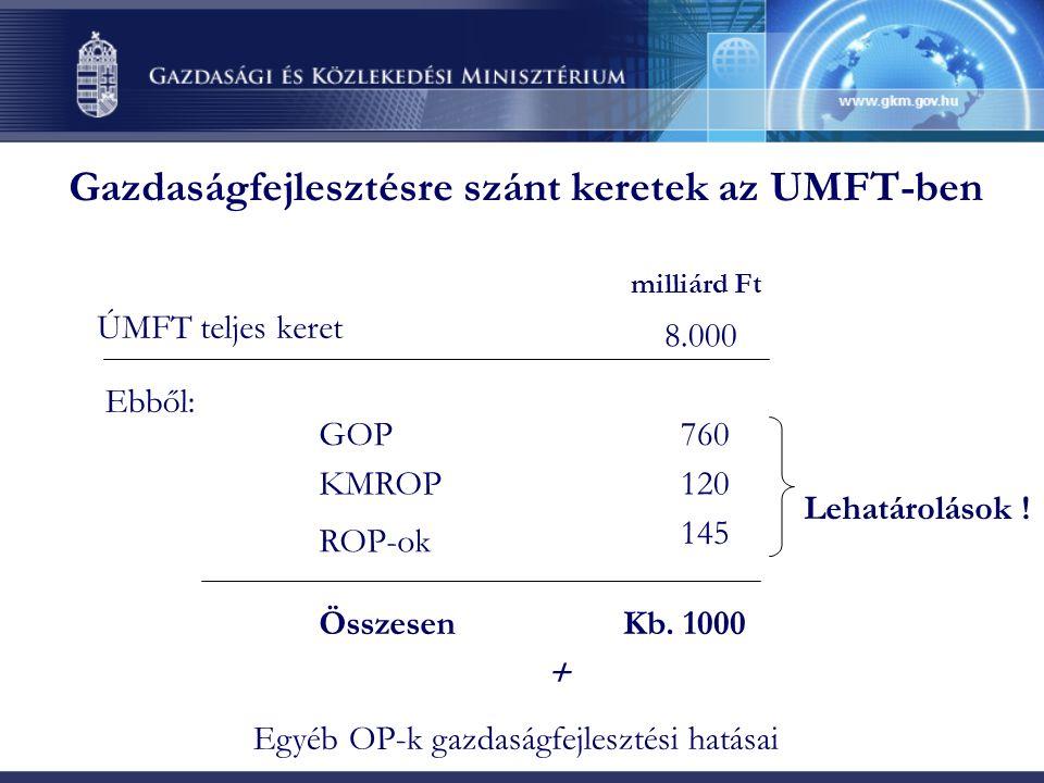 Közreműködő Szervezet intézményrendszer Vállalkozói Támogatás-kövzetítö Zrt.