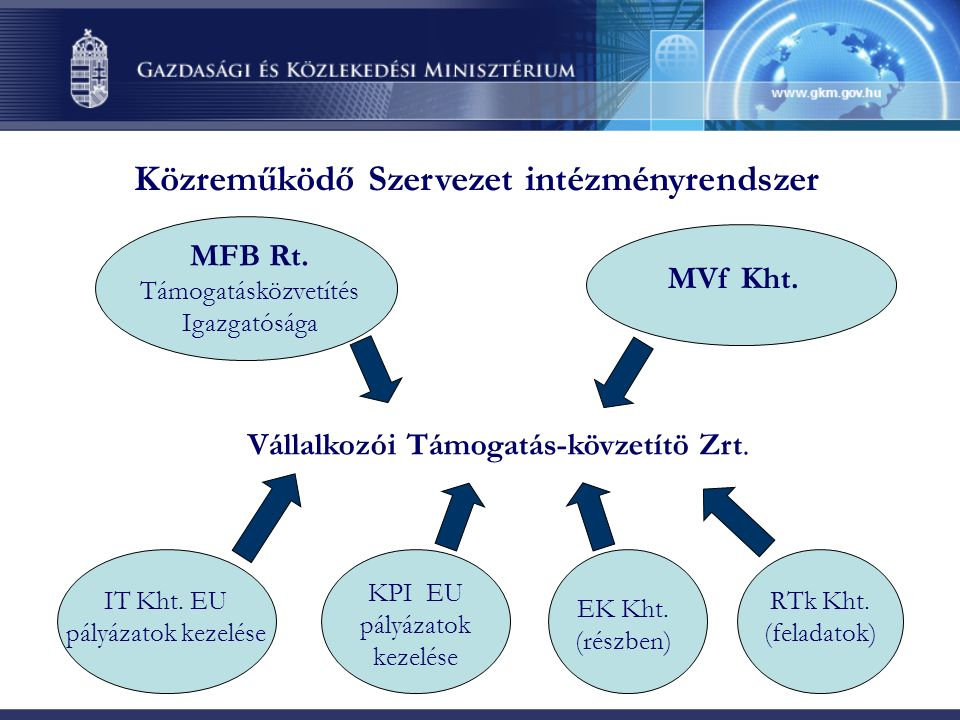 II.Általános szabályok a GOP pályázataira vonatkozóan 1.