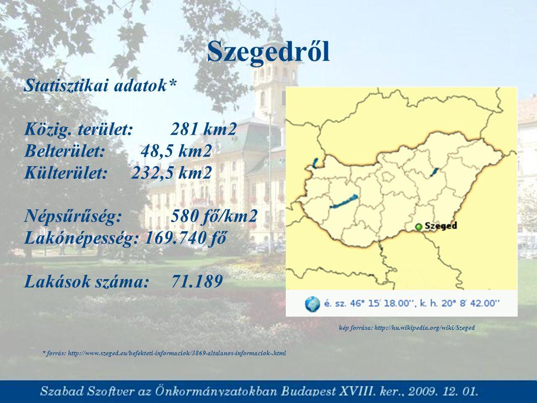 Szegedről Statisztikai adatok* Közig. terület: 281 km2 Belterület: 48,5 km2 Külterület: 232,5 km2 Népsűrűség: 580 fő/km2 Lakónépesség: 169.740 fő Laká
